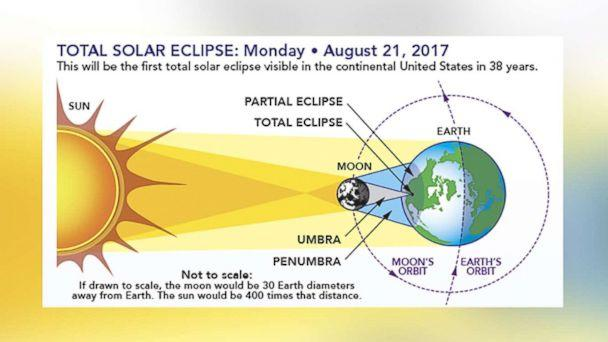 PHOTO: The diagram shows the earth-sun-moon geometry of a total solar eclipse. (NASA)