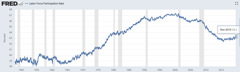 The U.S. labor force participation rate has hovered around 63% over the last half-decade. Source: U.S. Bureau of Labor Statistics, Federal Reserve Bank of St. Louis