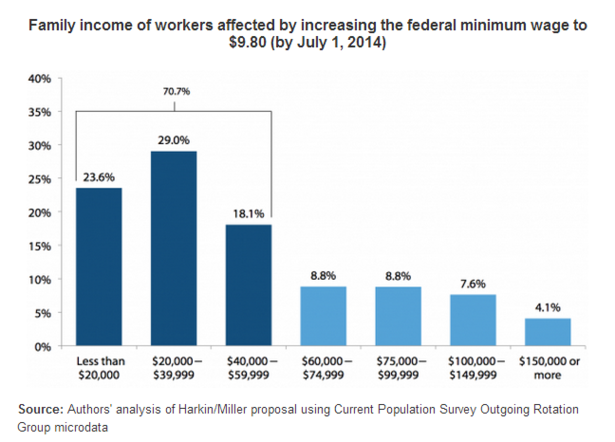 Thumbnail image for EPI_Minimum_Wage_Family_Income.PNG