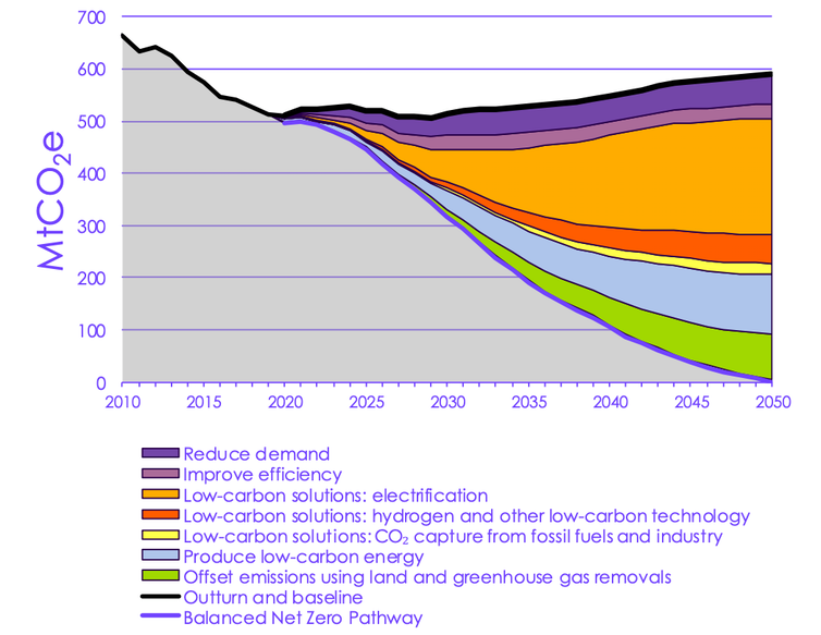A graph showing the measures that are expected to reduce UK emissions to net zero by 2050.