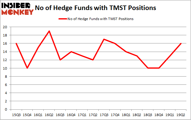 No of Hedge Funds with TMST Positions