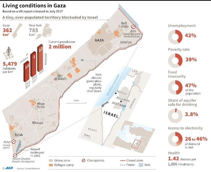 Map and social-economic data on the Gaza Strip, based on a United Nations report released in July 2017 (AFP Photo/William ICKES)