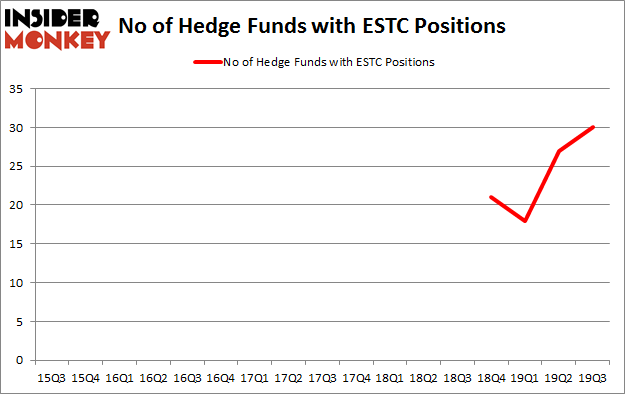 Is ESTC A Good Stock To Buy?