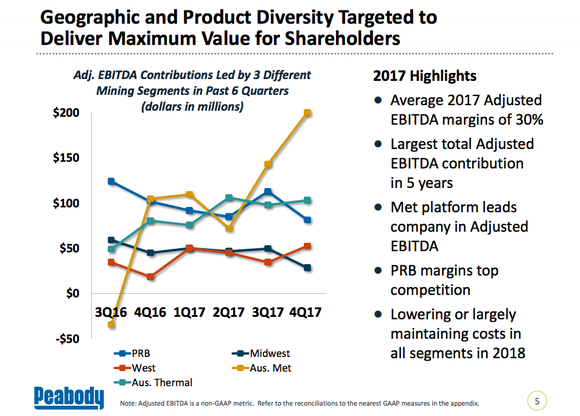 A chart show the EBITDA contribution of Peabody's different coal businesses, which highlights the volatility of its Australian met coal business which went from negative EBITDA to positive and outperforming all of its other businesses in a six quarter span