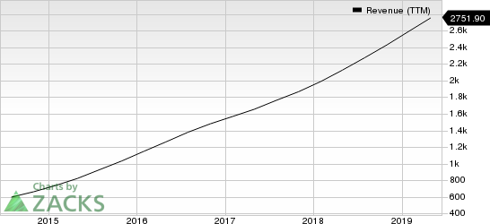 Palo Alto Networks, Inc. Revenue (TTM)
