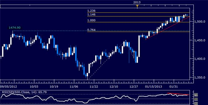 Forex_US_Dollar_and_SP_500_Continue_to_Advance_in_Tandem_body_Picture_6.png, US Dollar and S&P 500 Continue to Advance in Tandem