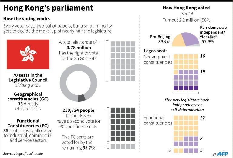 Graphic showing the make-up Hong Kong's new legislature