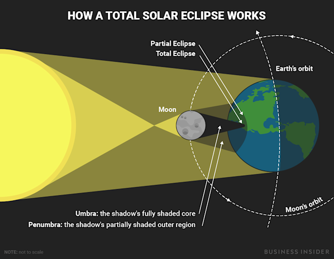 This diagram shows what happens during a total solar eclipse bigraphicssolareclipse bigraphicssolareclipse ccuart Gallery