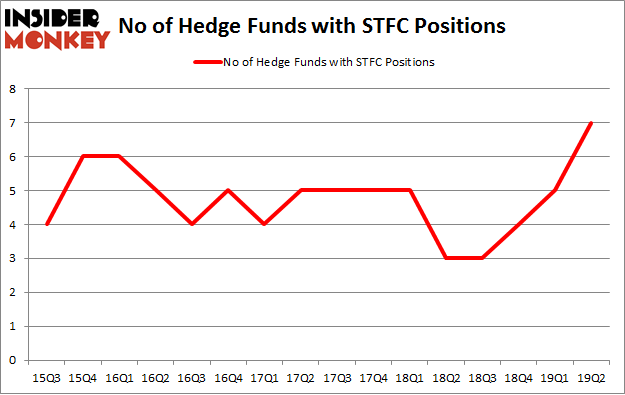 No of Hedge Funds with STFC Positions