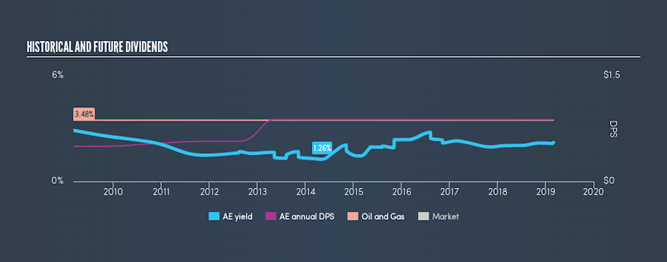 AMEX:AE Historical Dividend Yield, March 2nd 2019