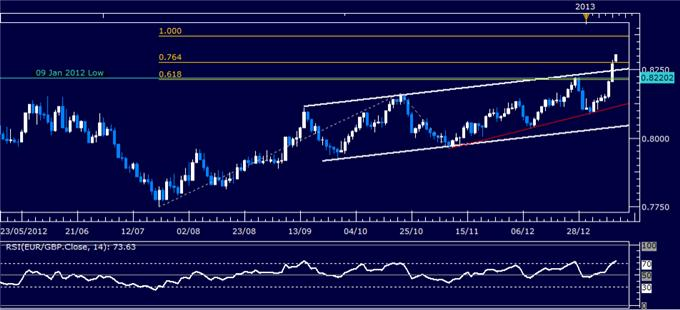 Forex_Analysis_EURGBP_Classic_Technical_Report_01.14.2013_body_Picture_1.png, Forex Analysis: EUR/GBP Classic Technical Report 01.14.2013