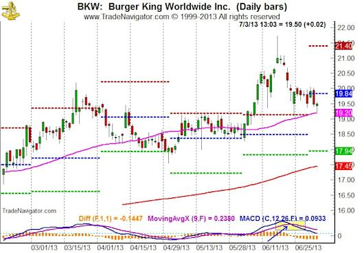 Burger King (BKW) Daily Bars & MACD