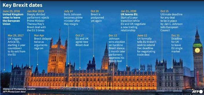 Key Brexit dates