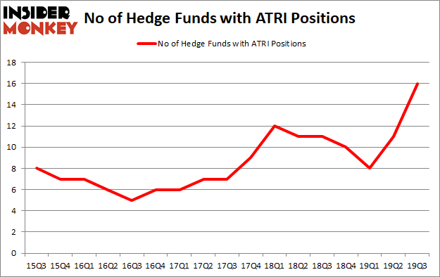 Is ATRI A Good Stock To Buy?