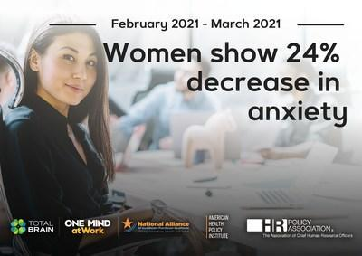 Data from the Mental Health Index: U.S. Worker Edition reveals positive mental health trends for working women of all age groups.
