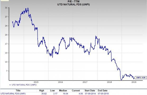 Is United Natural (UNFI) A Great Pick for Value Investors?