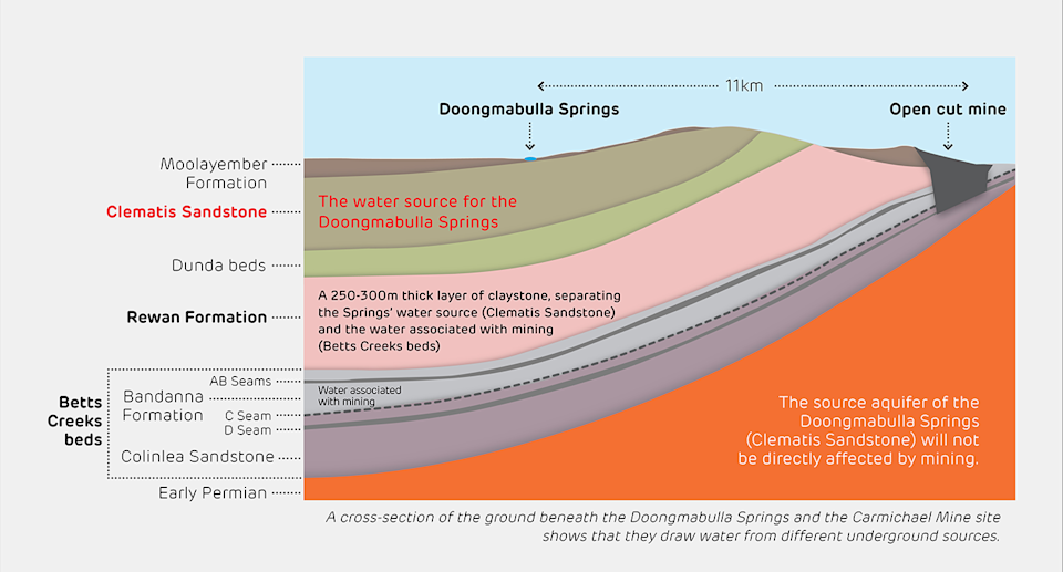 A chart showing the different layers of rock between the spring and the mine.