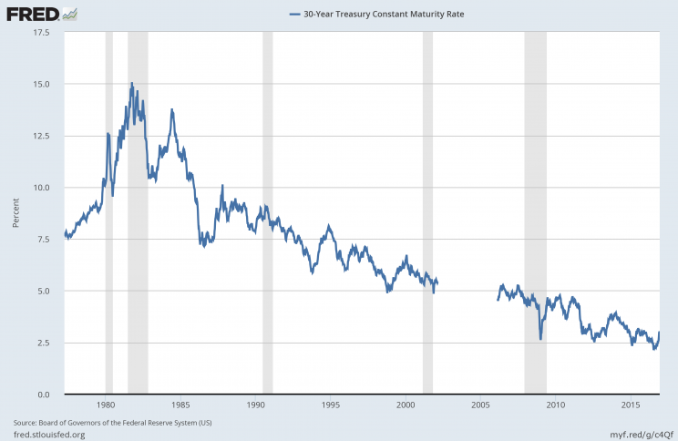 For 5 years in the early 2000s, the Treasury stopped issuing 30-year Treasuries, explaining the temporary gap in the chart. Source: FRED