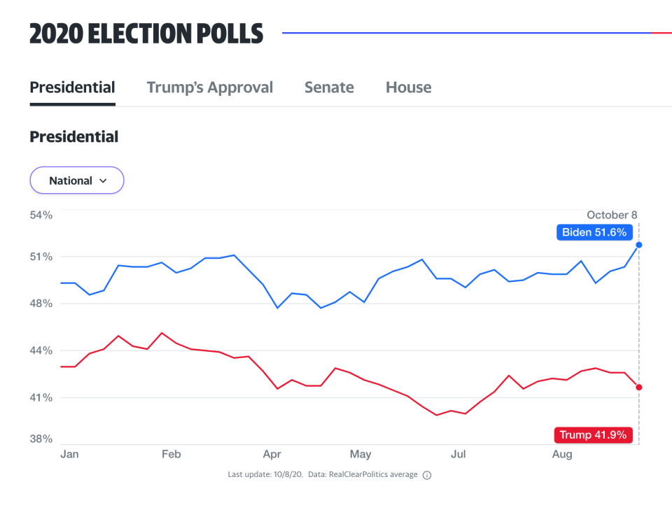 Presidential election odds