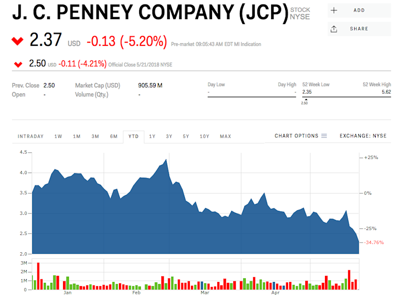 Jc Penney Tumbles As Its Ceo Heads To Lowes Jcp Low
