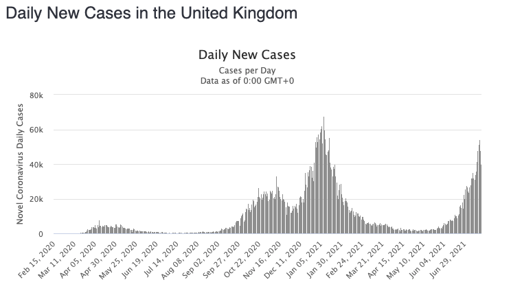 A graph shows UK daily new Covid cases. Source: Worldometers