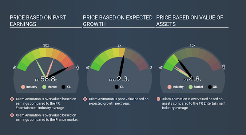 ENXTPA:XIL Price Estimation Relative to Market, January 15th 2020
