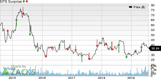Astronics Corporation Price and EPS Surprise