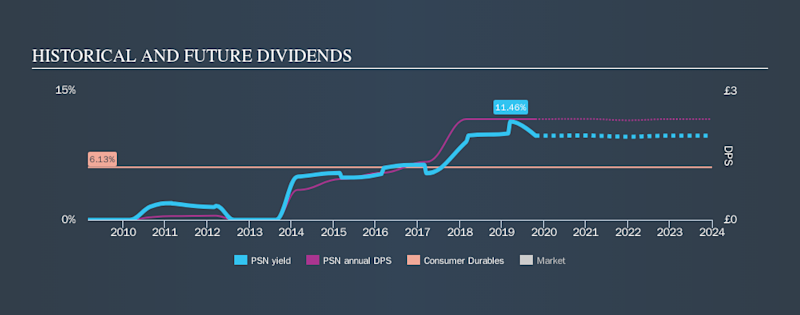 LSE:PSN Historical Dividend Yield, October 22nd 2019