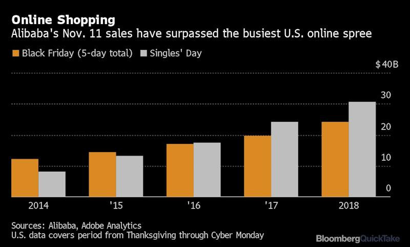 Single and shopping: Alibaba may break $13bn Singles' Day record