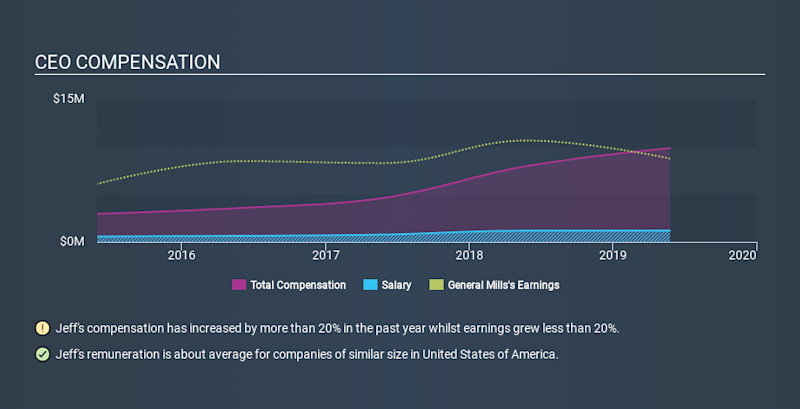 NYSE:GIS CEO Compensation, January 16th 2020