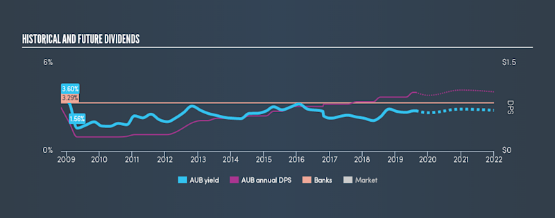 NasdaqGS:AUB Historical Dividend Yield, August 19th 2019