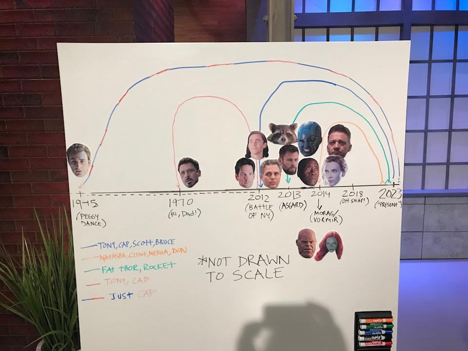 Our whiteboard depicting time travel trails in 'Avengers: Endgame'