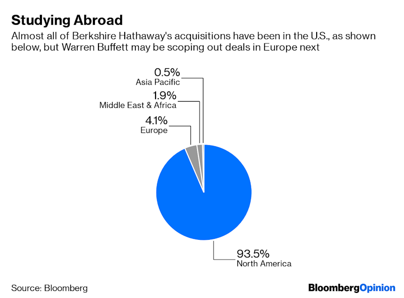 """(Bloomberg Opinion) -- Warren Buffett's Berkshire Hathaway Inc. is selling debt in Europe. For those of us on the Buffett M&A watch, the move certainly raises an eyebrow.Berkshire has hired banks to manage a benchmark sale of 20- and 30-year bonds in euros, as well as in pounds, Bloomberg News reported Tuesday, citing a person familiar with the matter. It would be the Omaha, Nebraska-based company's first euro-denominated bond deal since 2017 and the first time it's ever sold debtin pounds.Berkshire would be joining a trend of U.S. companies, such as Deere & Co.,looking to take advantage of cheaper borrowing costs for long-dated euro notes. But in the case of Berkshire, the debt sale also stirs up speculation about whetherBuffett is movingcloser toward making an acquisition in Europe, something he's wanted to do for a while.At last month's Berkshire Hathaway shareholder meeting, Buffett hinted that a lengthy interview he recently gave to the London-based Financial Times was partly a strategic move to raise his company's profile overseas:I would like to see Berkshire Hathaway better known in both the U.K. and Europe, and the FT audience was an audience that I hoped would think of Berkshire more often in terms of when businesses are for sale.Buffett, 88, has long enjoyed preferential treatment in the U.S. mergers and acquisitionmarket, as sellers have typically called him up to pitch their companies and name their price, rather than Berkshire having to pursue them.Despite his worldwide celebrity, he hasn't been able to create the same dynamics in Europe, though. During last month's meeting, Morningstar analyst Gregg Warren asked Buffett whether it's because Berkshire is still so U.S.-centric that perhaps would-be sellers in Europe """"are unaware of your willingness to step up and buy them outright and allow them to run their companies under the Berkshire umbrella."""" Buffett said the bigger challenge is finding a target large enough to move the needle at Berkshire, a $507"""