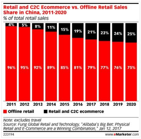 china chart emarketer