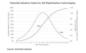 Potential Adoption Rates for AM Digitalization Technologies