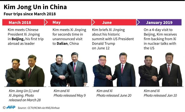 Graphic on Kim Jong Un's visits to China