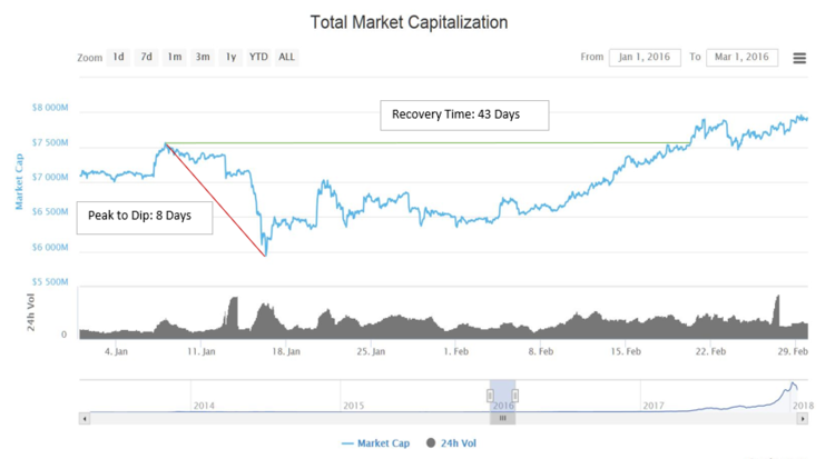 2016+Cryptocurrency+Dip.PNG