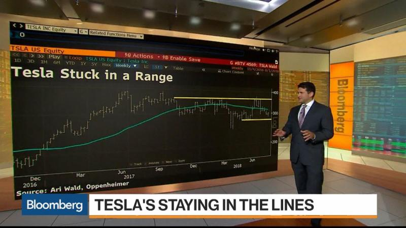 Three Must-See Charts About Tesla, Apple and Health-Care Stocks