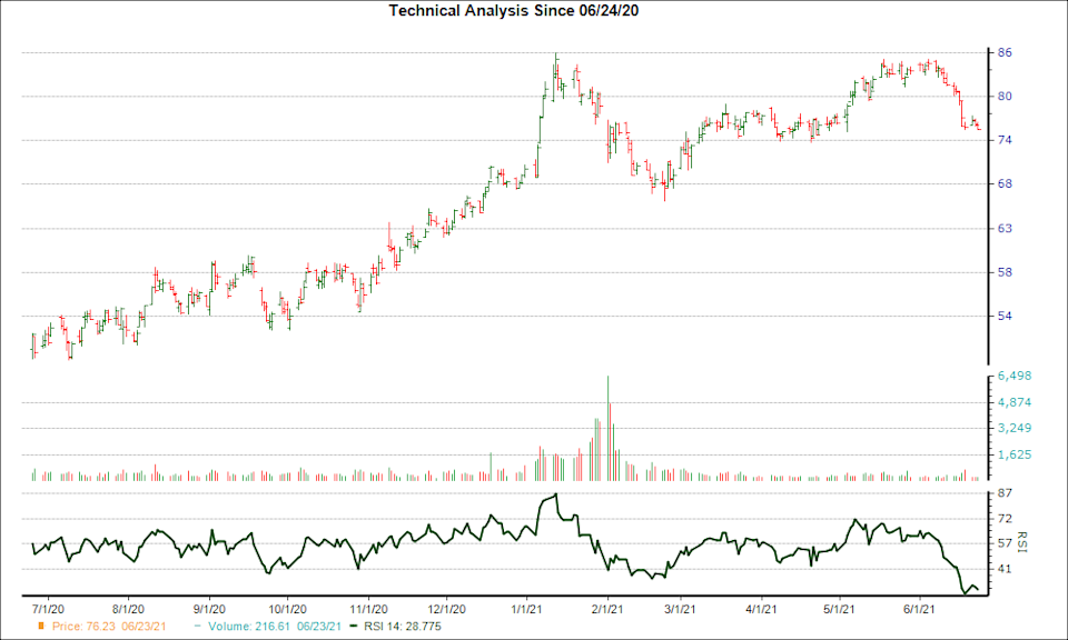 3-month RSI Chart for DD