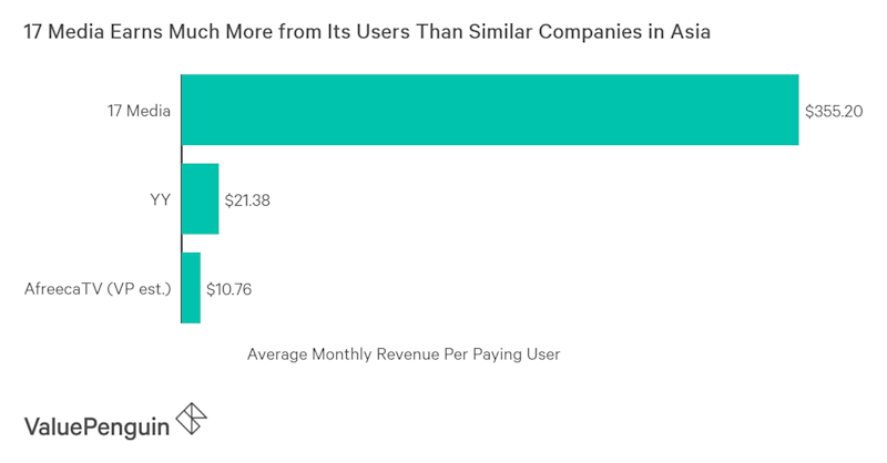 M17's revenue per paying user is 20-30x higher than those of similar companies in Asia