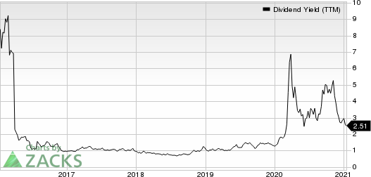 Enerplus Corporation Dividend Yield (TTM)