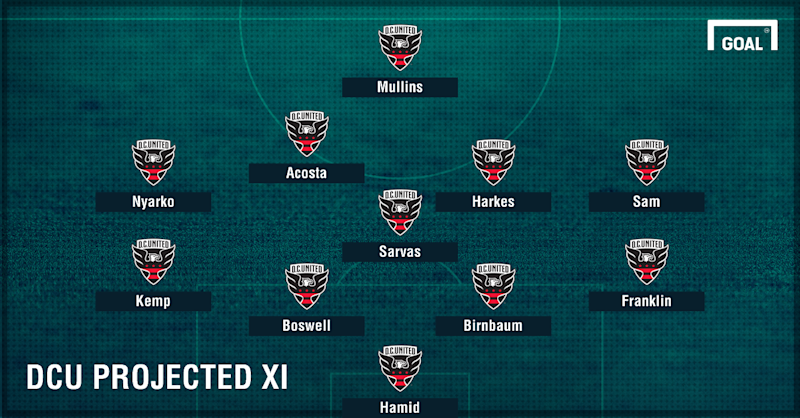 D.C. United projected XI GFX