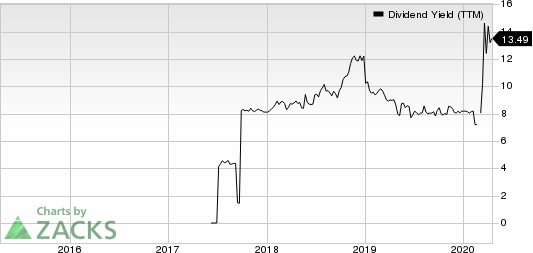 PLYMOUTH IND RE Dividend Yield (TTM)