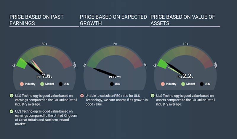 AIM:ULS Price Estimation Relative to Market March 26th 2020