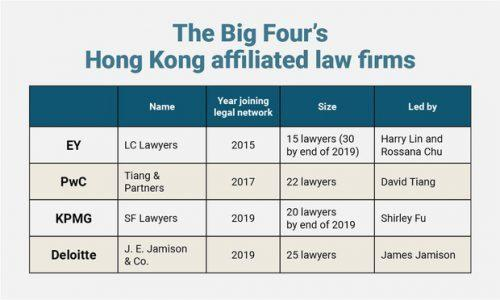 Big Four's Deloitte Launches Hong Kong Law Firm With China