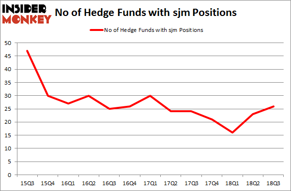 No of Hedge Funds with SJM Positions