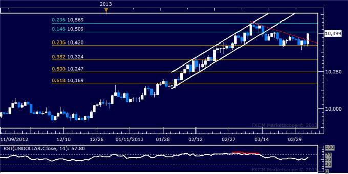 Forex_US_Dollar_Bounces_at_Support_SP_500_Turns_Sharply_Lower_body_Picture_5.png, US Dollar Bounces at Support, S&P 500 Turns Sharply Lower