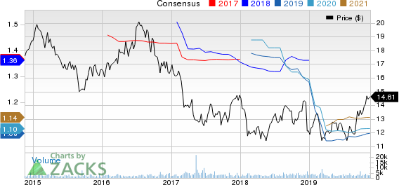 RPT Realty Price and Consensus