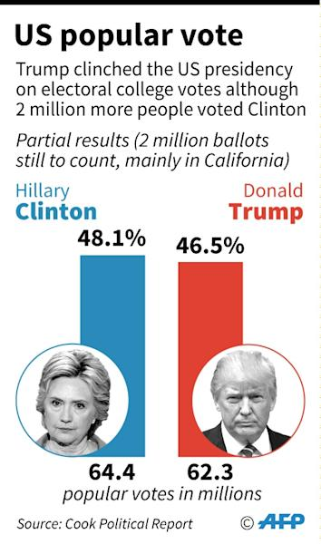 Former US Democratic presidential nominee Hillary Clinton won more votes than Republican President-elect Donald Trump, but Trump won the Electoral College, securing him the presidency (AFP Photo/Paz Pizarro)