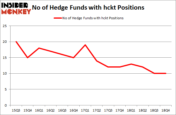 No of Hedge Funds with HCKT Positions